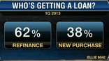 Getting Easier to Get a Loan?