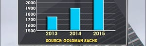 Goldman Sachs raises price target on the SampP