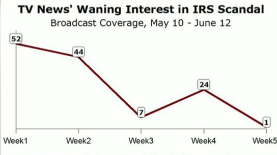 Where is Media Coverage of IRS?