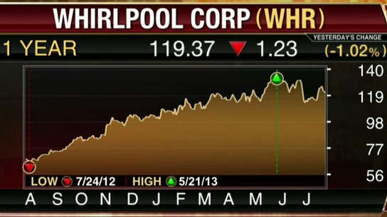 Whirlpool 2Q Sales Improve as EU Recovers