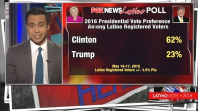 A brand new Fox News Latino poll of registered Latino voters nationwide shows Hillary Clinton overwhelmingly winning the Hispanic vote in a head to head match up against Donald Trump.