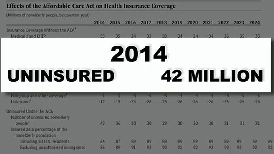 Troubling projections for ObamaCare