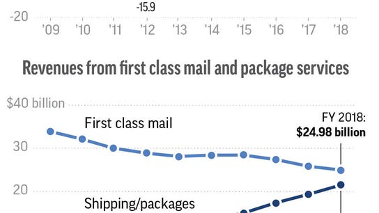 Postal Service's red ink for 12th year as letter mail drops