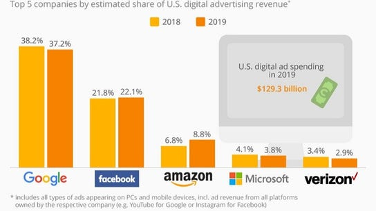 Breaking Down the Tech Industry's Stranglehold On Digital Ads