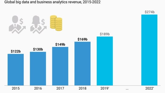 The Big Data Market Is Set to Skyrocket by 2022