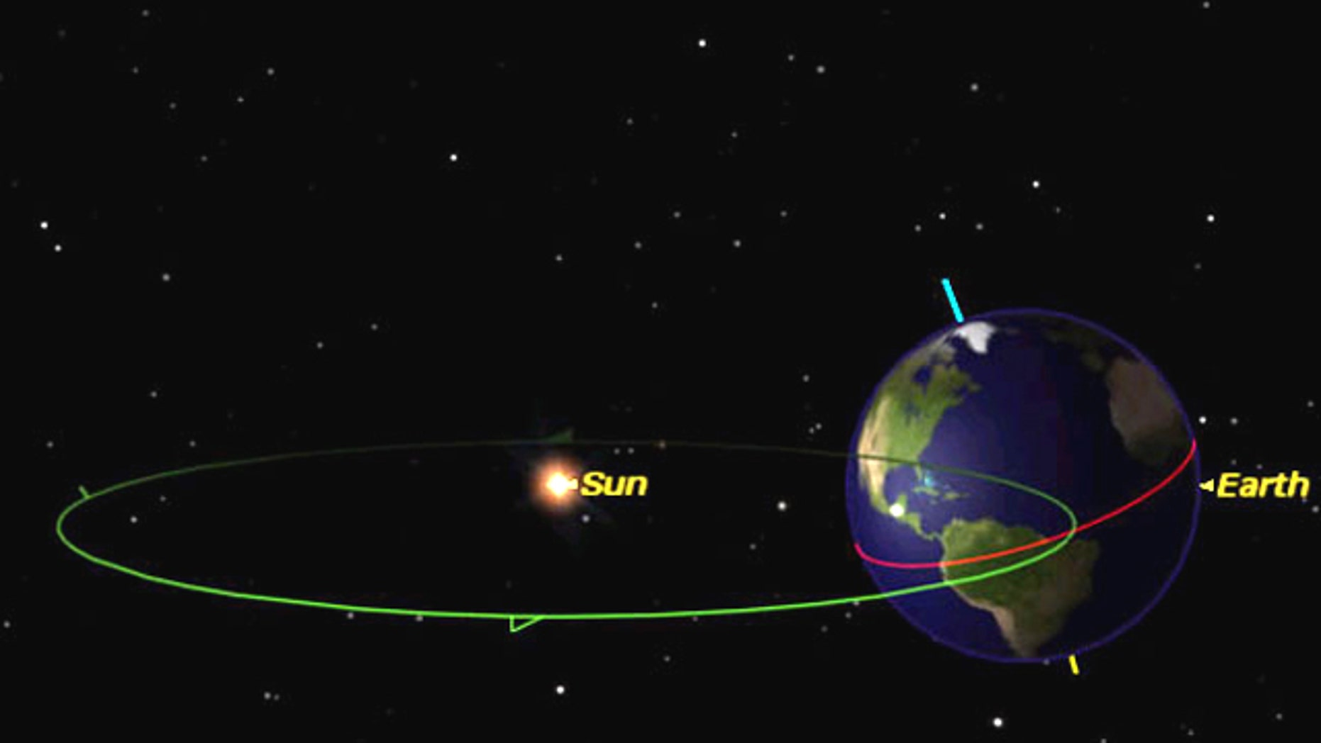 The seasons are caused by Earth's tilt. In the Northern Hemisphere it is summer when the Northern Hemisphere is tilted towards the sun.