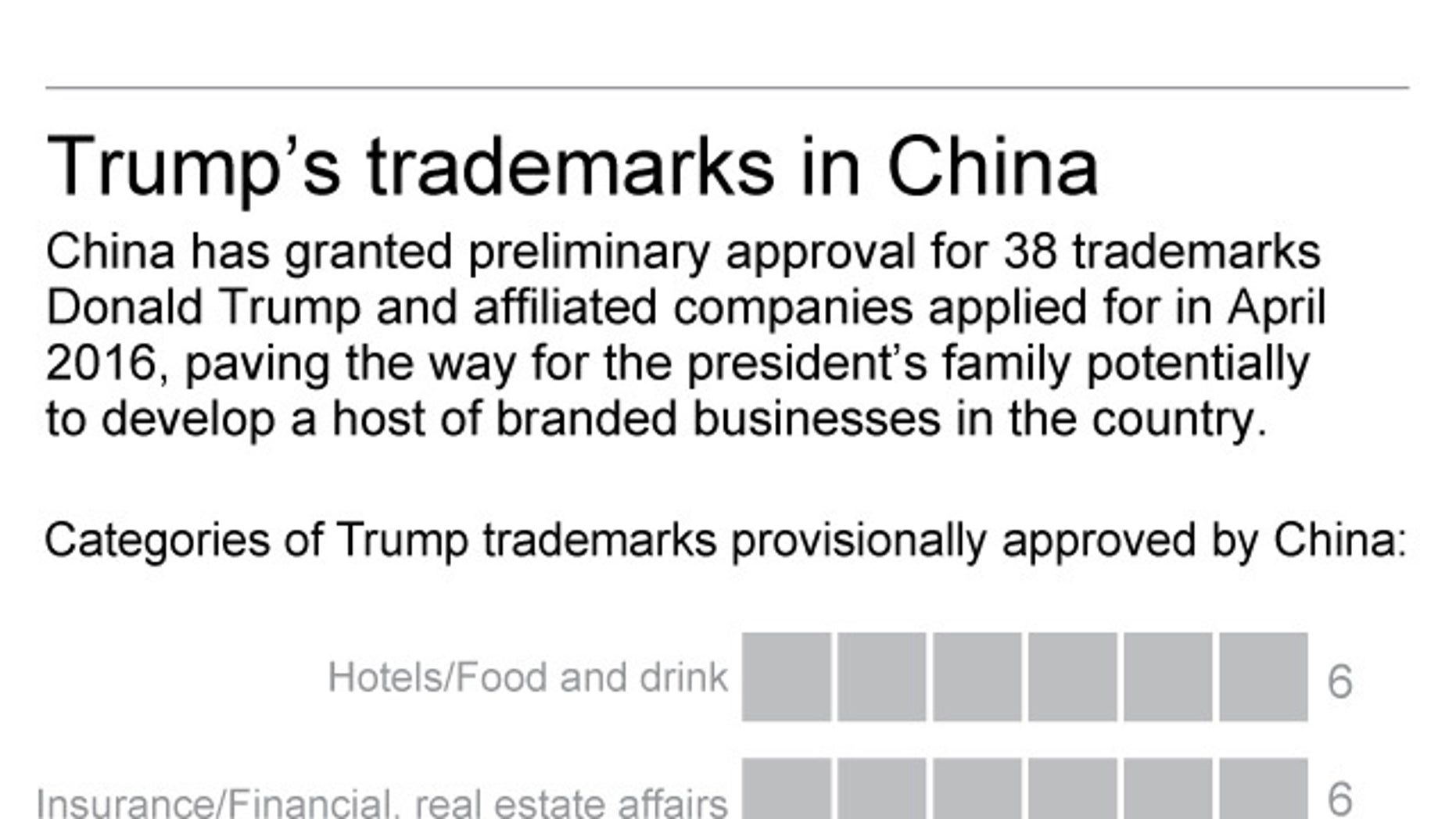 Graphic shows status of Trump trademark applications in China; 2c x 5 inches; 96.3 mm x 127 mm;