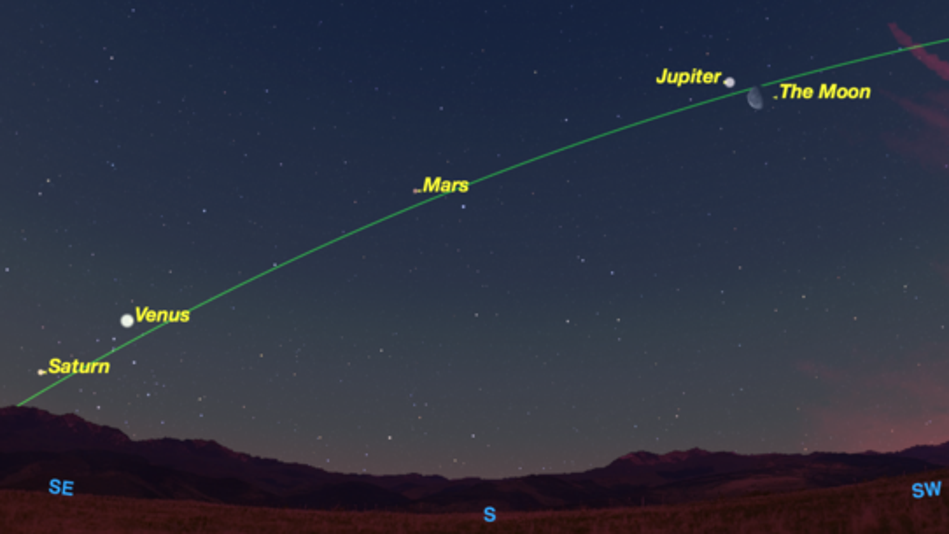 At dawn on Thursday, Dec. 31, the four brightest planets outline the ecliptic, the path followed by the sun and moon. The moon visits each in turn over the next week.