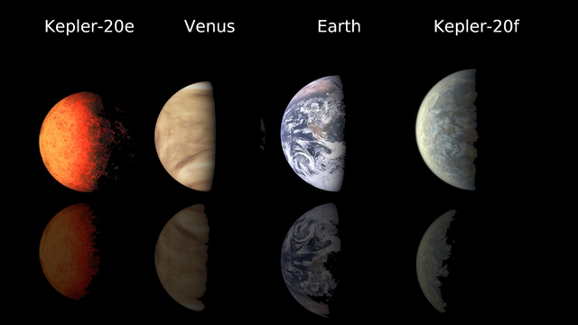 This chart compares the first Earth-size planets found around a sun-like star to planets in our own solar system, Earth and Venus. NASA's Kepler mission discovered the new found planets, called Kepler-20e and Kepler-20f. Kepler-20e is slightly smaller than Venus with a radius .87 times that of Earth. Kepler-20f is a bit larger than Earth at 1.03 times the radius of Earth.