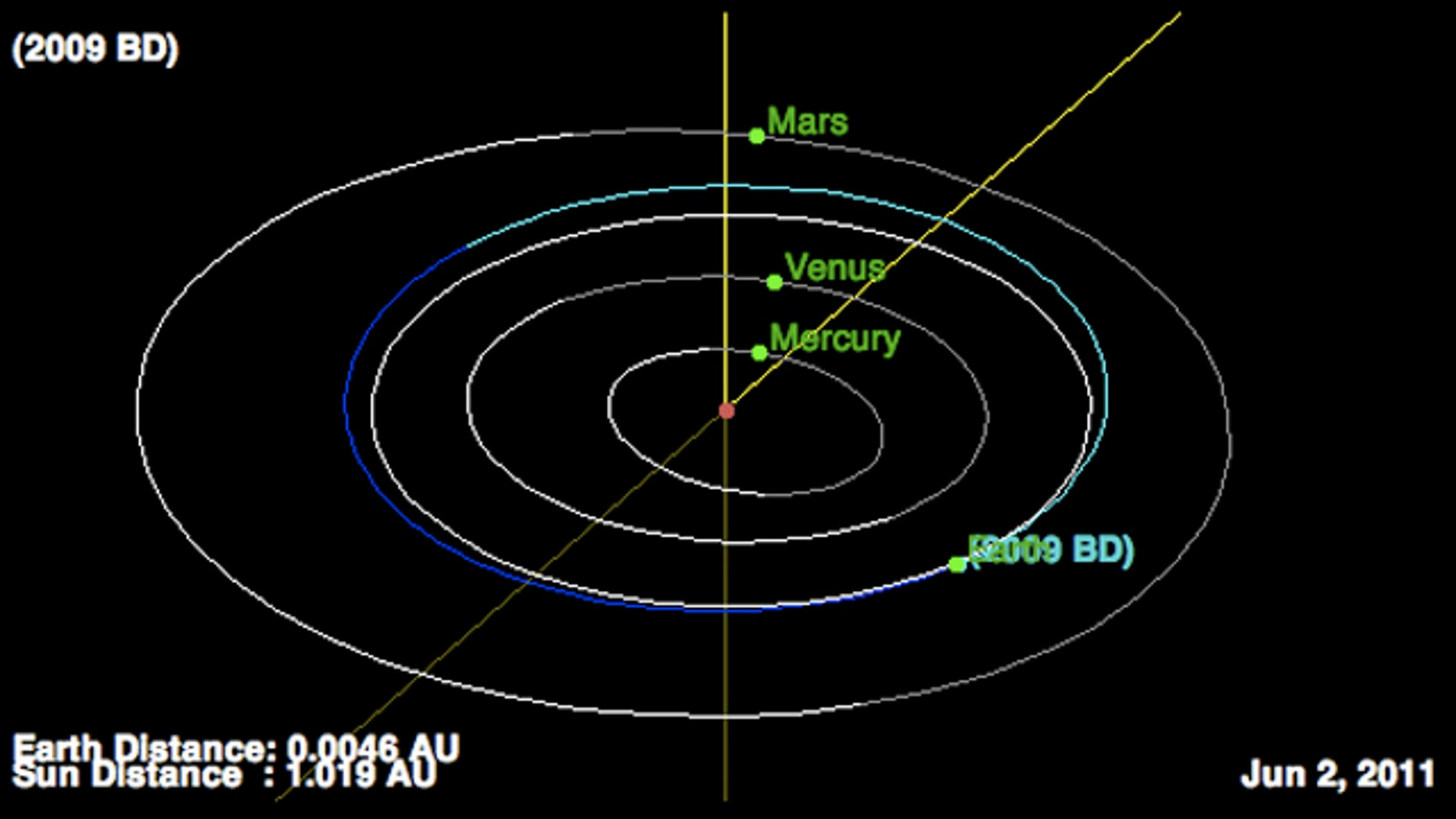 This NASA diagram shows how the orbits of asteroid 2009 BD (blue line) and Earth intersect in early June 2011.
