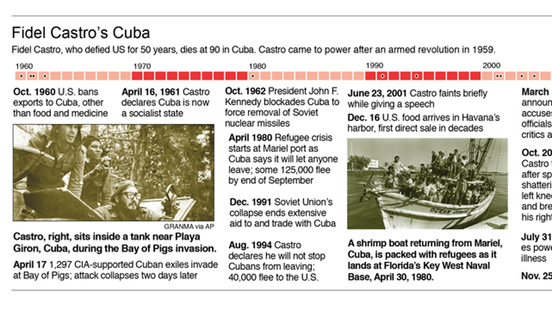 Fidel Castro's Cuba defied US for 50 years.