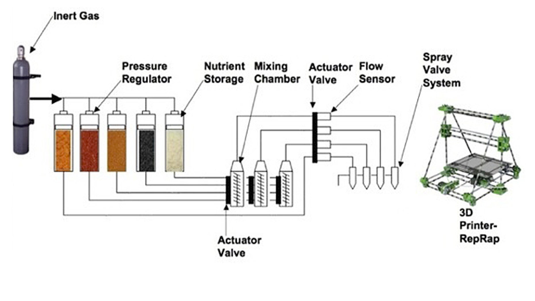 A schematic diagram shows how a 3D printer for food would work.