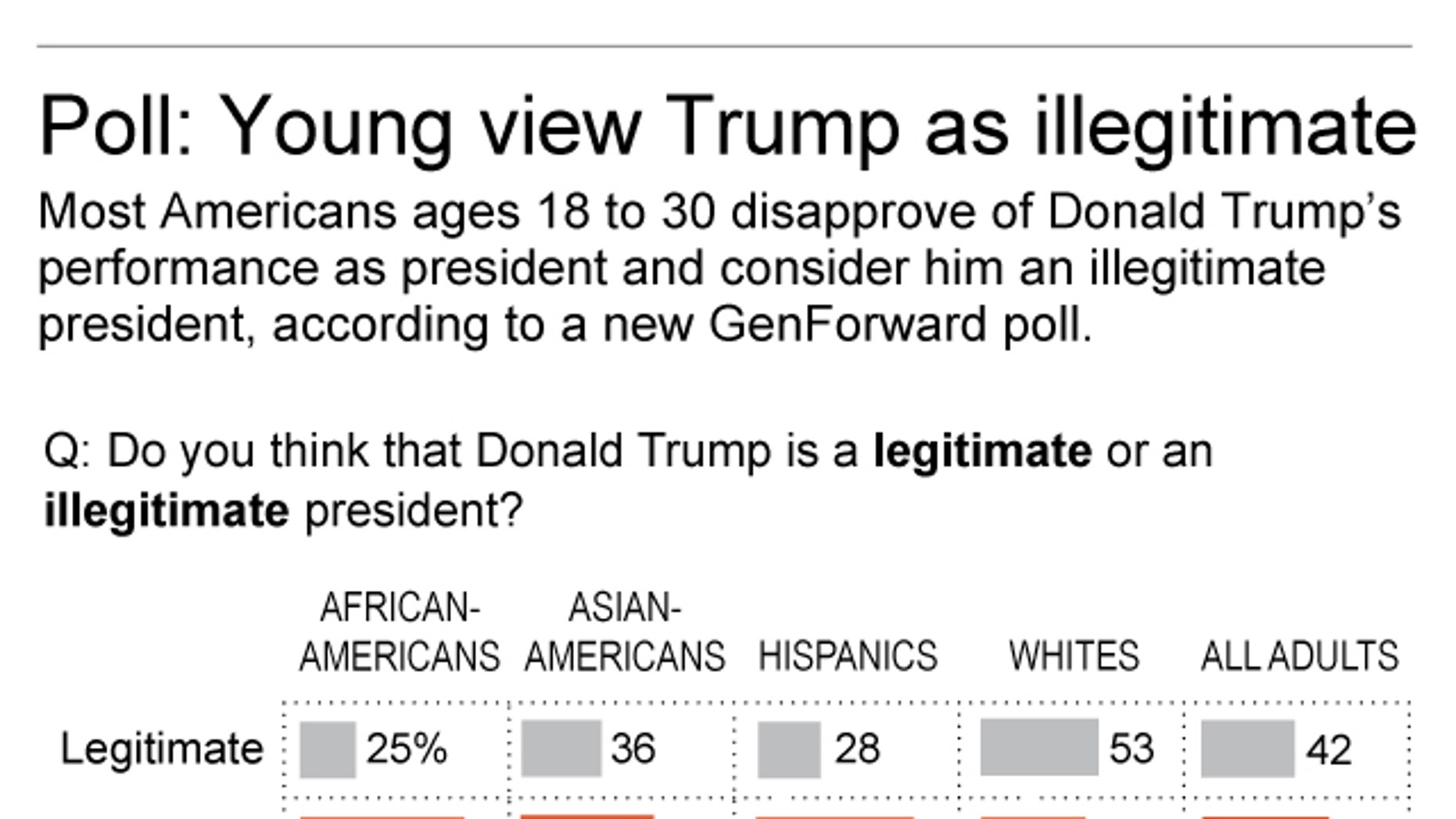 Graphic shows results of GenForward poll on younger Americans' attitudes toward Donald Trump and his presidency; 2c x 4 inches; 96.3 mm x 101 mm;