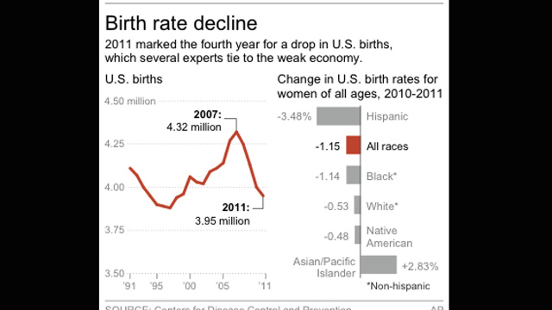 Chart shows the decline in the number of U.S. births.