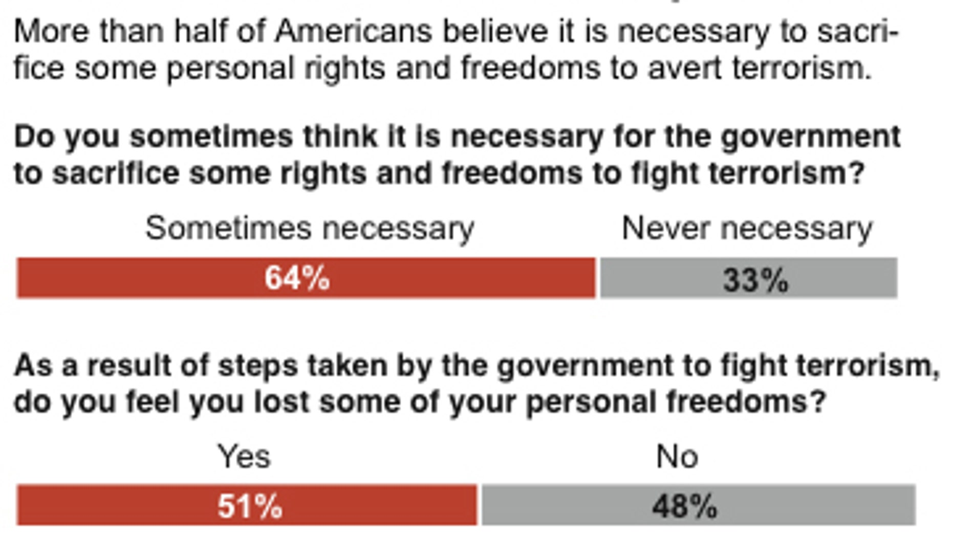 Poll shows how respondents feel about civil liberties and securities