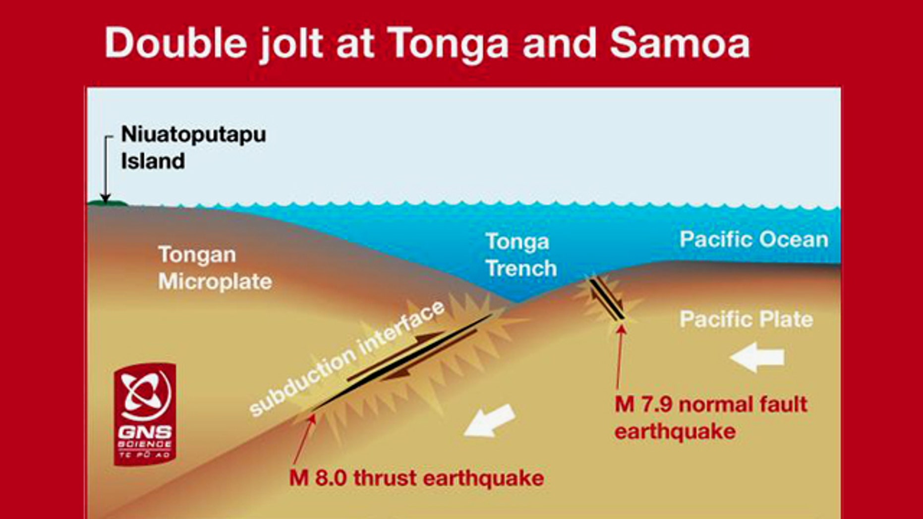 Using land-based GPS measurements on an outlying Tongan island and wave measurements from Pacific sensors, scientists have deduced that the tsunami that devastated Samoan and Northern Tongan islands in 2009 was caused by two earthquakes, not one.