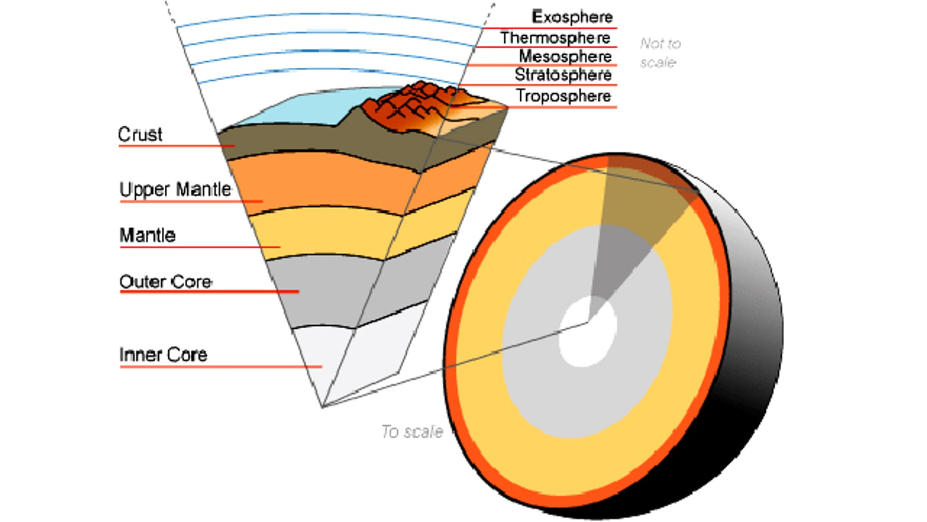A cutaway illustration showing the Earth's atmosphere and various inner layers.