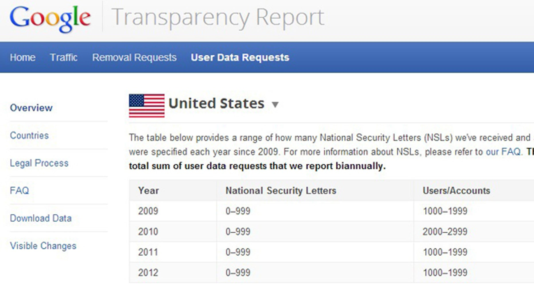 Mar. 5, 2013: Google has revealed some information about the FBI's use of National Security Letters to seek information -- an unprecedented win for privacy, experts said.