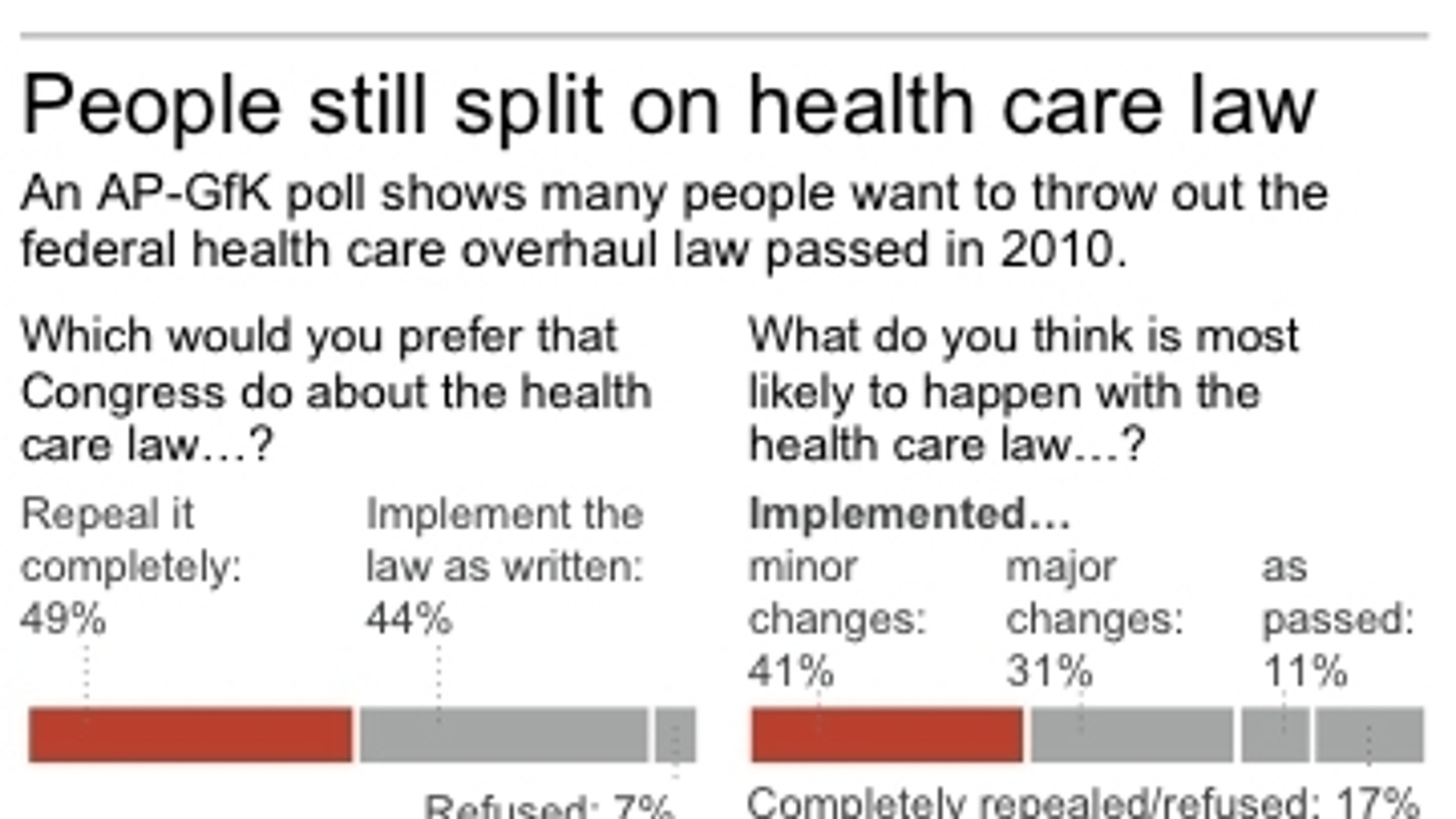 Chart shows answers to health care questions.