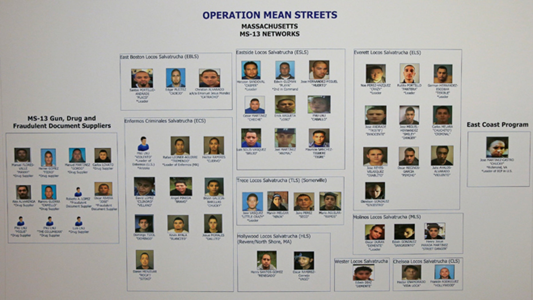An array of head shots of more than 50 alleged gang members is displayed during a news conference at the U.S. Attorney's office in Boston, Friday, Jan. 29, 2016. Authorities say they have charged over 50 members of the MS-13 gang in and around Boston. The gang is notoriously violent and known for using machetes to kill victims.  Nearly 40 members of the gang were arrested on Friday morning, according to officials. (AP Photo/Charles Krupa)