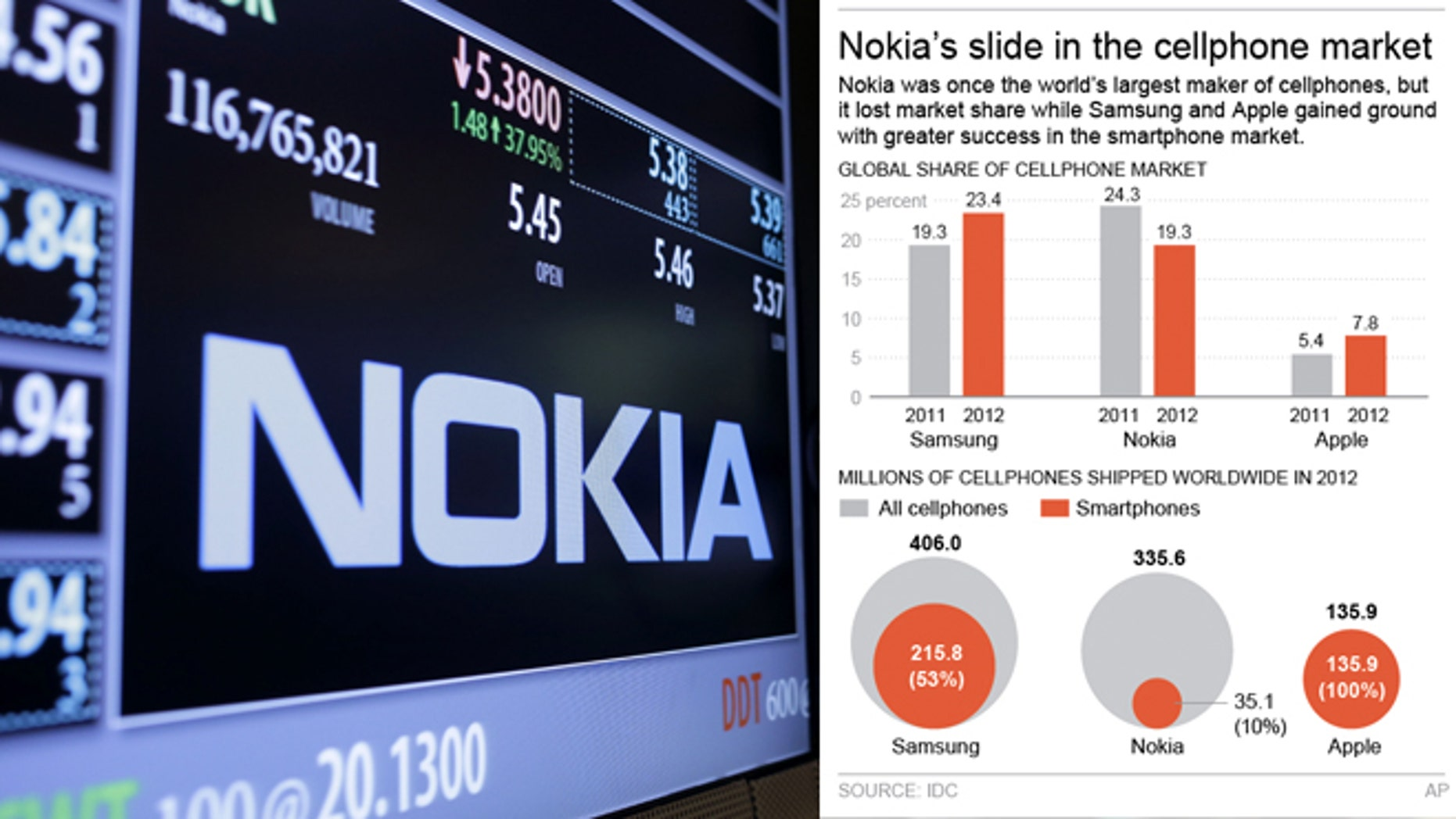 The Nokia brand name is displayed on the floor of the New York Stock Exchange in New York, Tuesday, Sept. 3, 2013. On Tuesday, Microsoft announced it would pay $7.2 billion to acquire Nokia's line-up of smartphones and a portfolio of patents and services. (AP Photo/Seth Wenig)