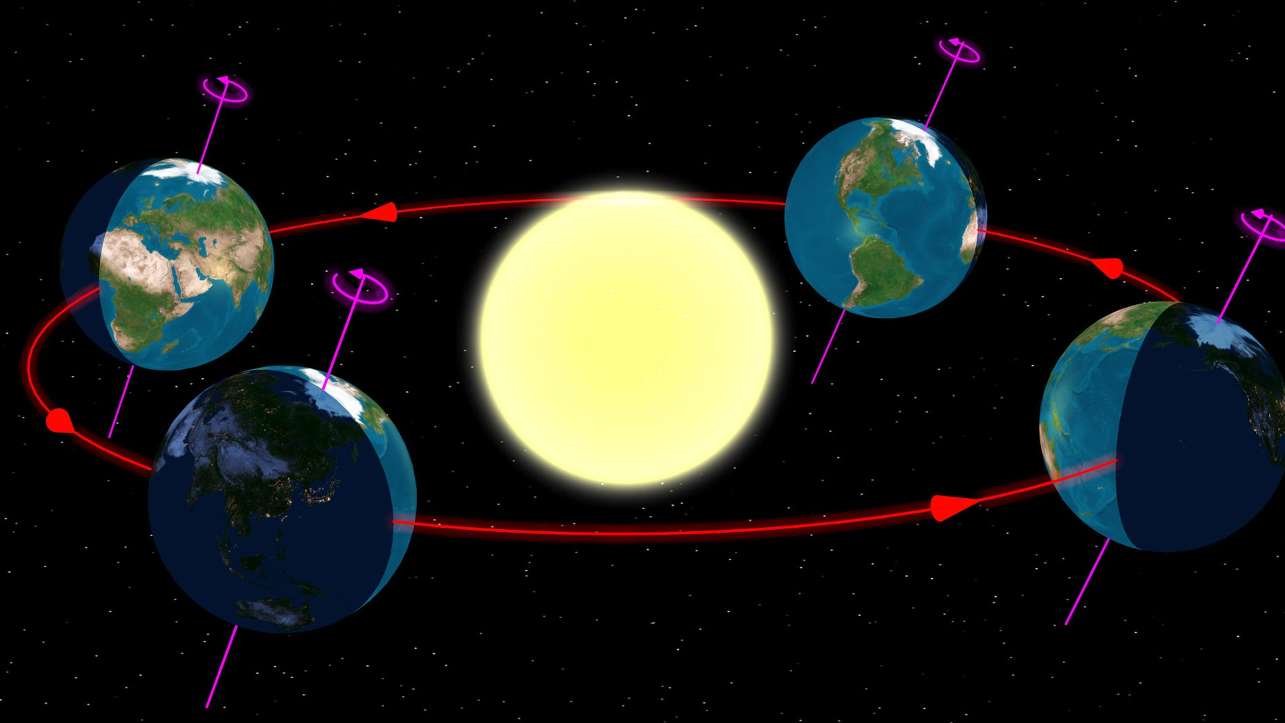 The Earth at the start of the four (astronomical) seasons.