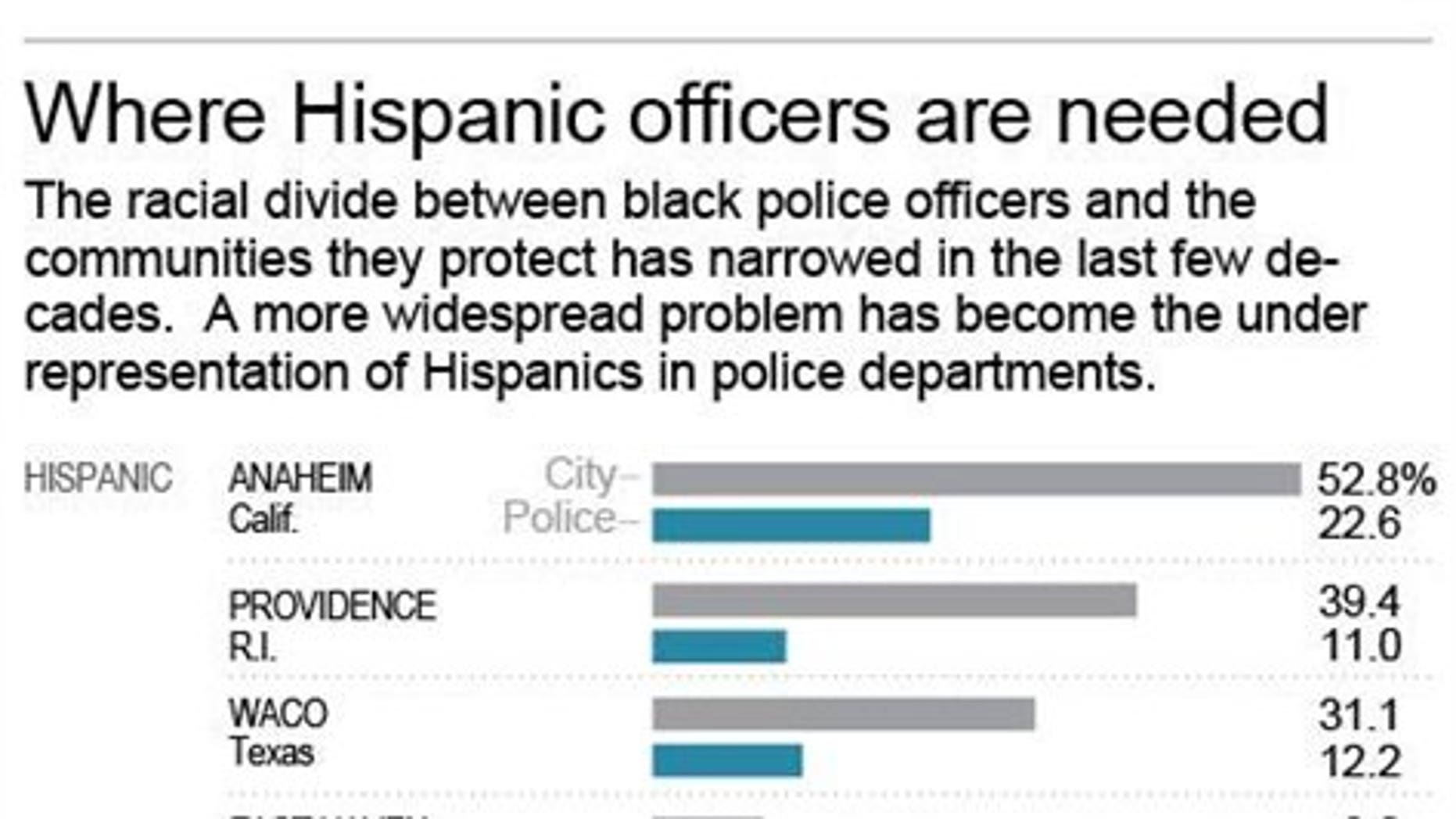 Charts compares racial make-up of cities and police departments; 2c x 5 inches; 96.3 mm x 127 mm;