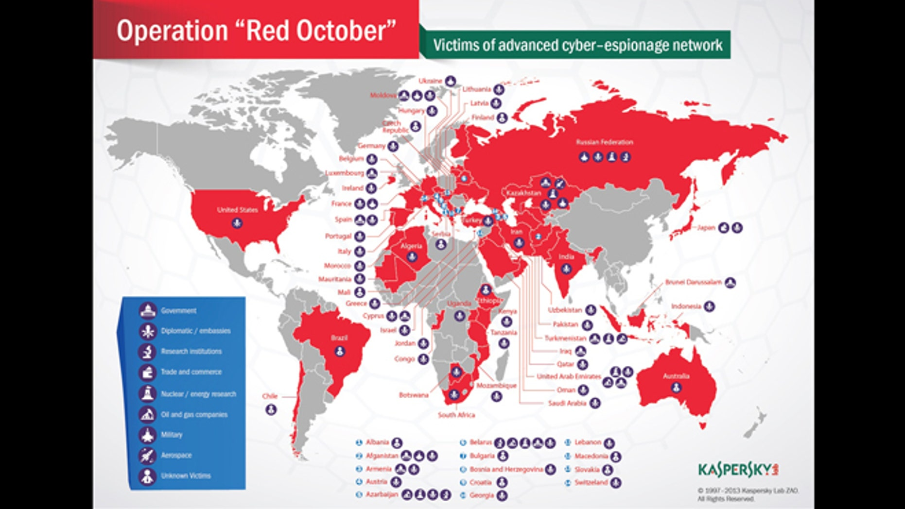 """Victims of the """"Red October"""" attackers, which were primarily diplomatic/government organizations, scientific research institutions, nuclear and energy groups, and targets in the trade and aerospace industries."""