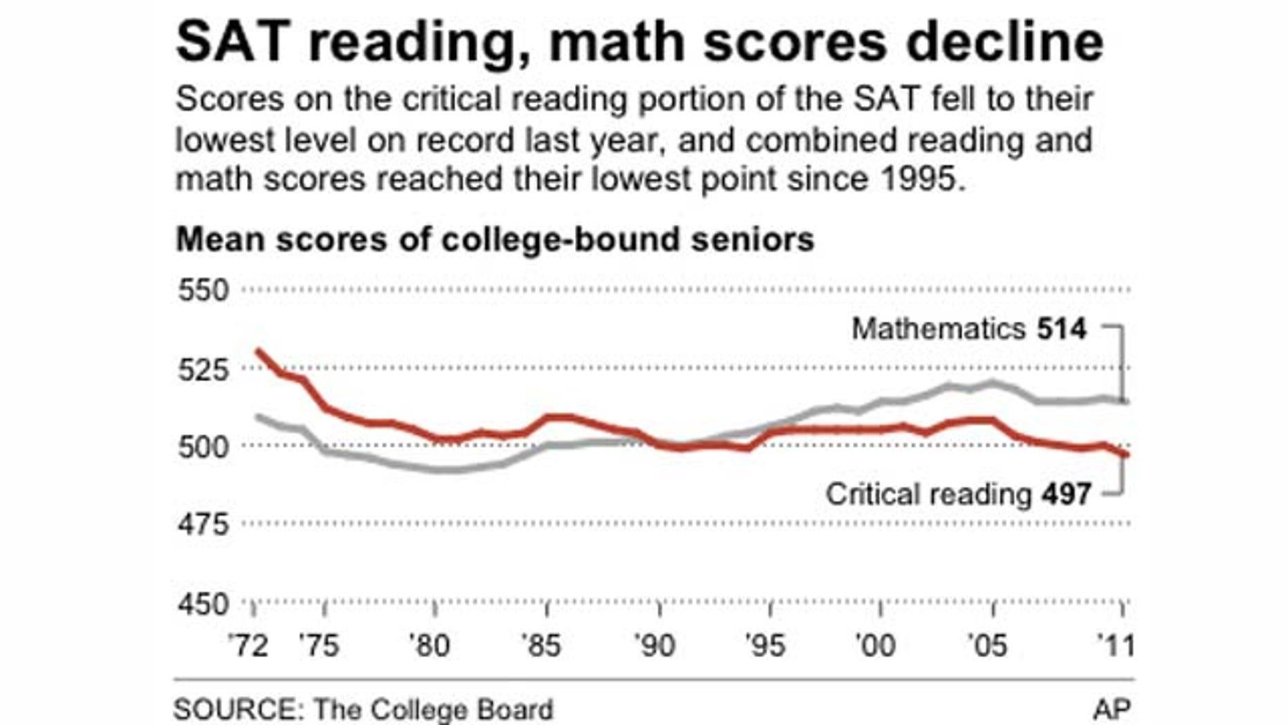 Chart shows mean SAT scores since 1972.