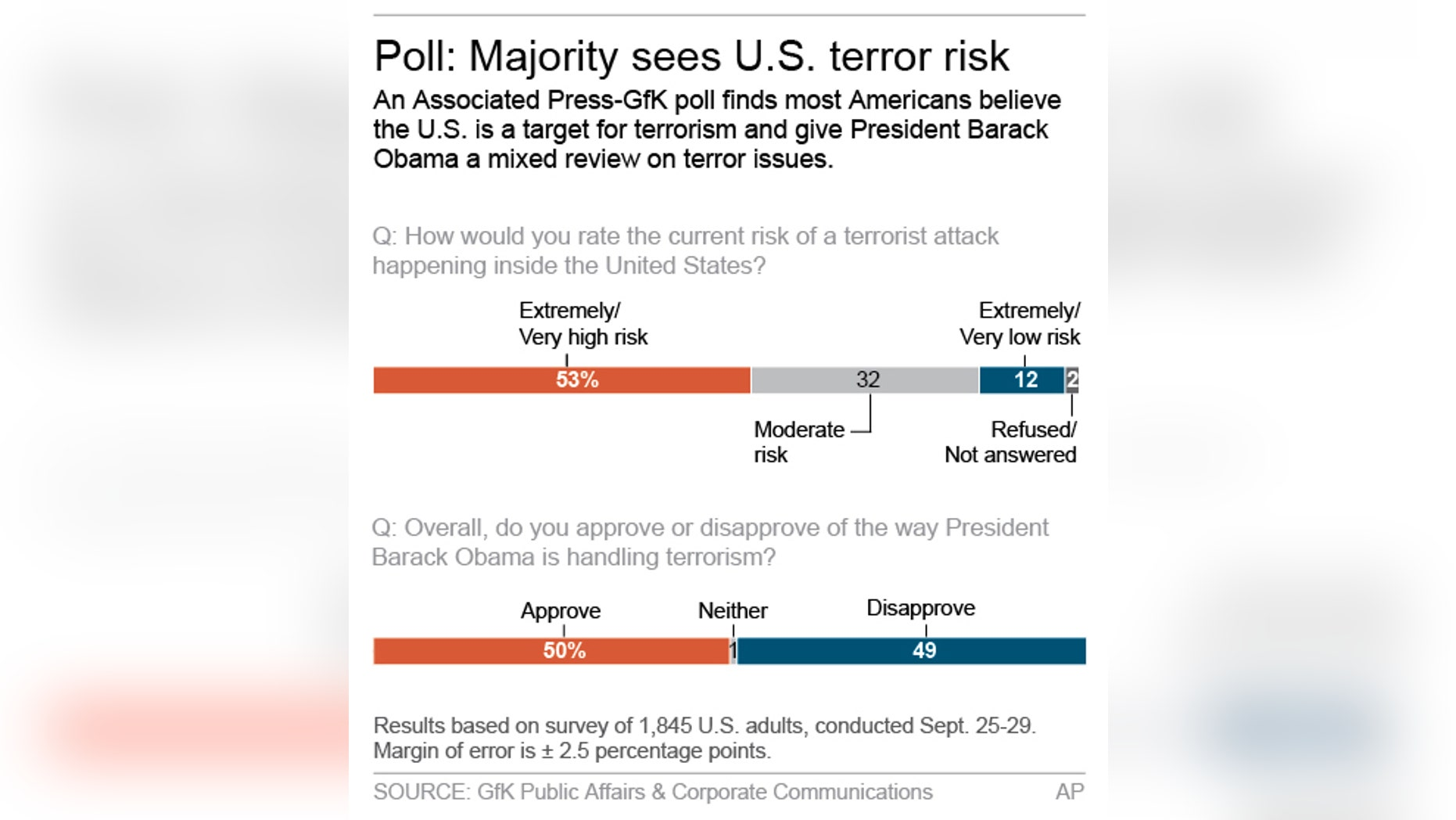 Graphic shows results of AP-GfK poll on terrorism; 2c x 4 inches; 96.3 mm x 101 mm;