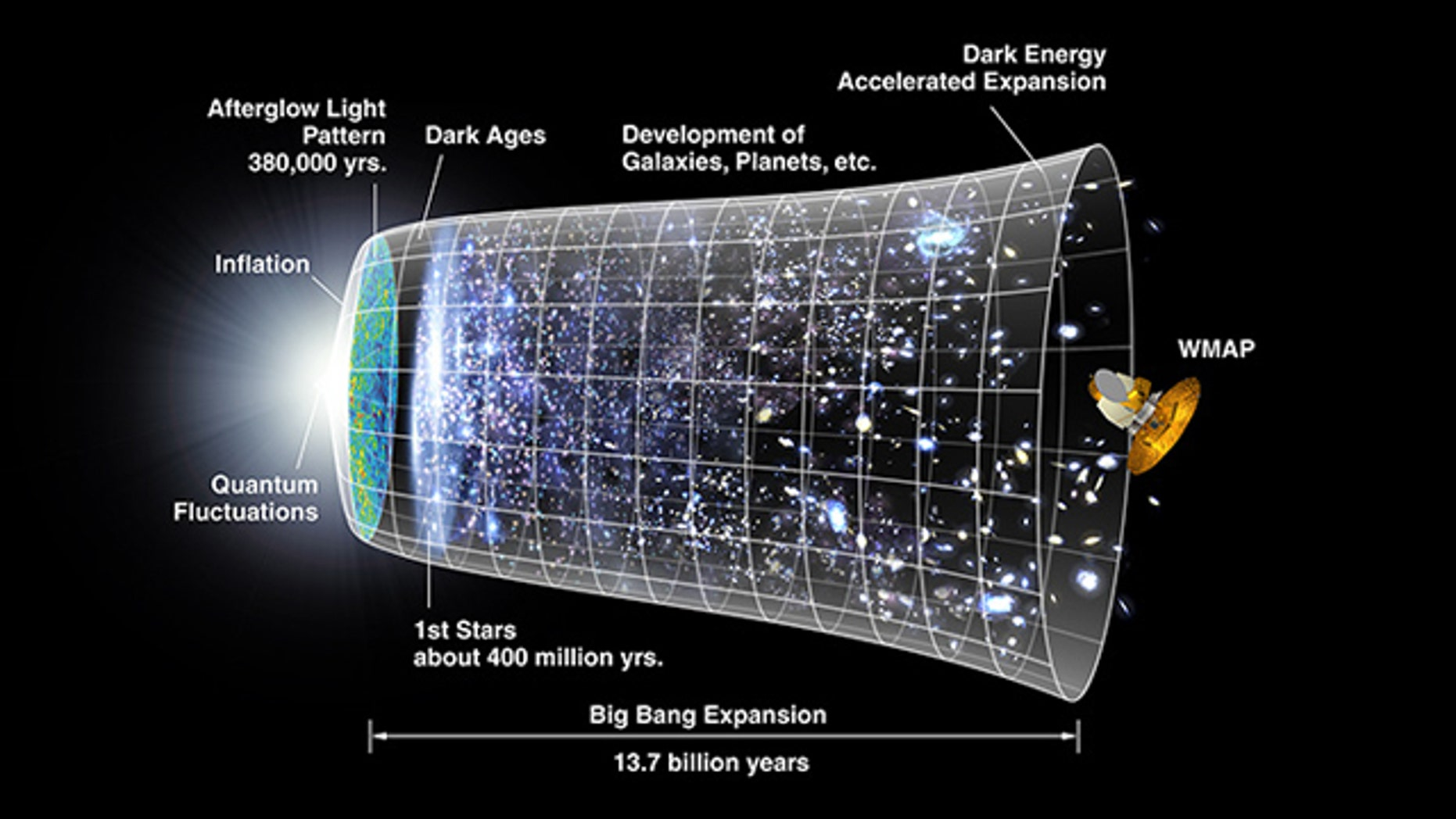 """A representation of the evolution of the universe over 13.7 billion years. The far left depicts the earliest moment we can now probe, when a period of """"inflation"""" produced a burst of exponential growth in the universe. (Size is depicted by the vertical extent of the grid in this graphic.) For the next several billion years, the expansion of the universe gradually slowed down as the matter in the universe pulled on itself via gravity."""