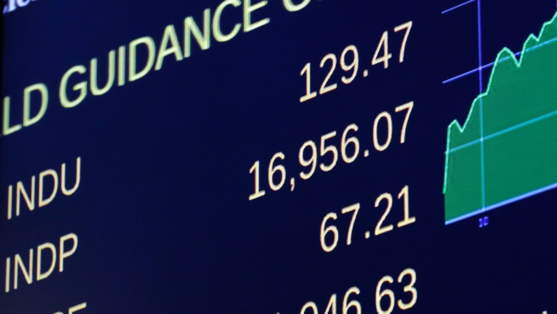 A board on the floor of the New York Stock Exchange shows the closing number for the Dow Jones industrial average,Tuesday, July 1, 2014.  The stock market climbed to all-time highs after reports showed that manufacturing in the US and China expanded in June, boosting the outlook for global growth. Netflix jumped after analysts at Goldman Sachs raised their outlook on the stock. (AP Photo/Richard Drew)