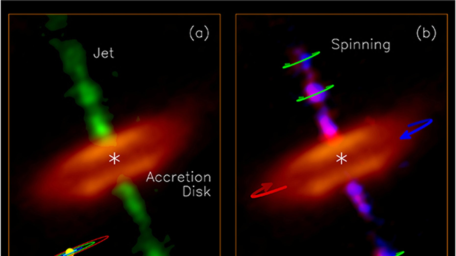 Observations from the ALMA telescope in Chile revealed spinning jets of material (green) ejecting from inside the accretion disk around a young star, which ALMA could picture at a resolution of 8 astronomical units. A model of the solar system is included in the lower left for scale.