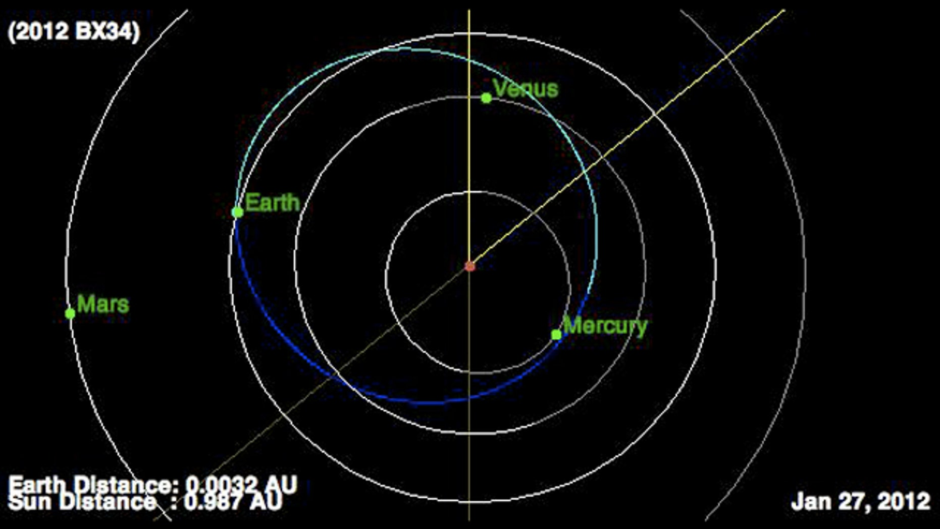 The newly discovered asteroid 2012 BX34 (whose orbit is represented by the blue line) will come within 0.17 lunar distances of Earth on Jan. 27, 2012, experts say.