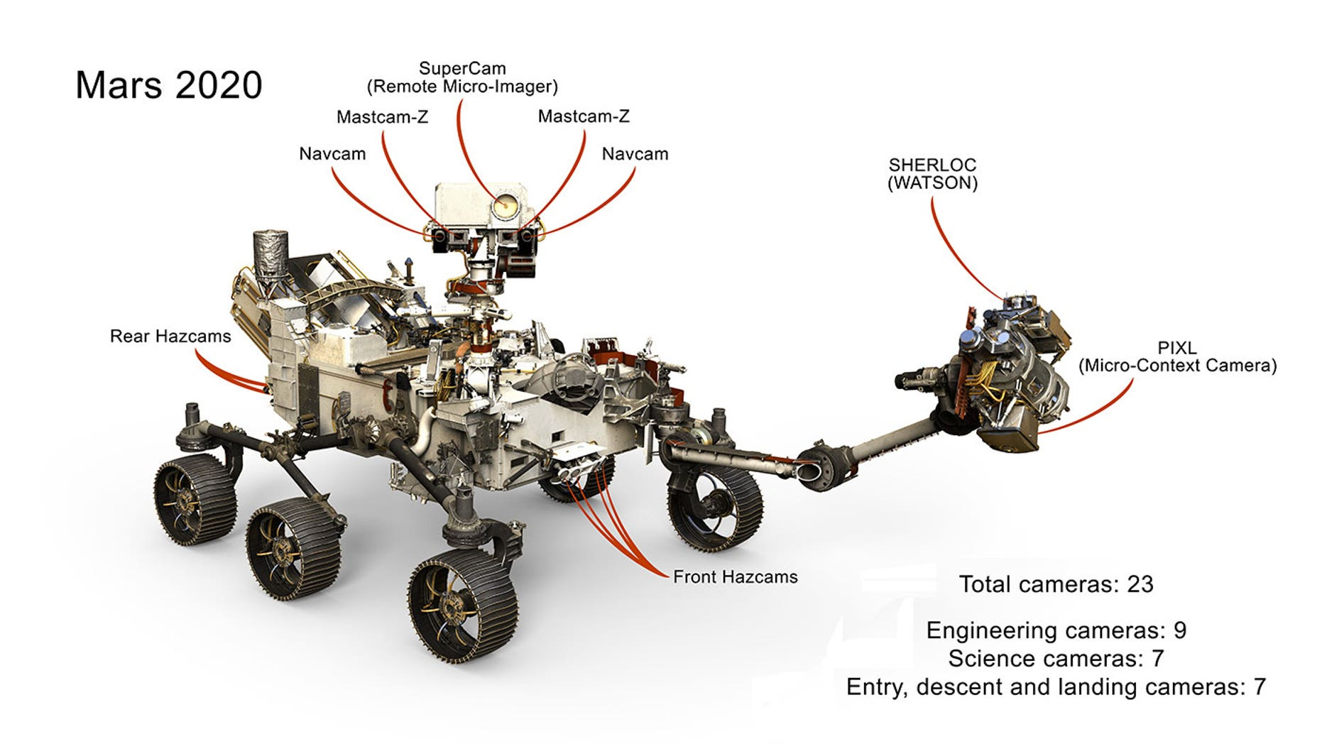 A selection of the 23 cameras on NASA's 2020 Mars rover. Many are improved versions of the cameras on the Curiosity rover, with a few new additions as well.