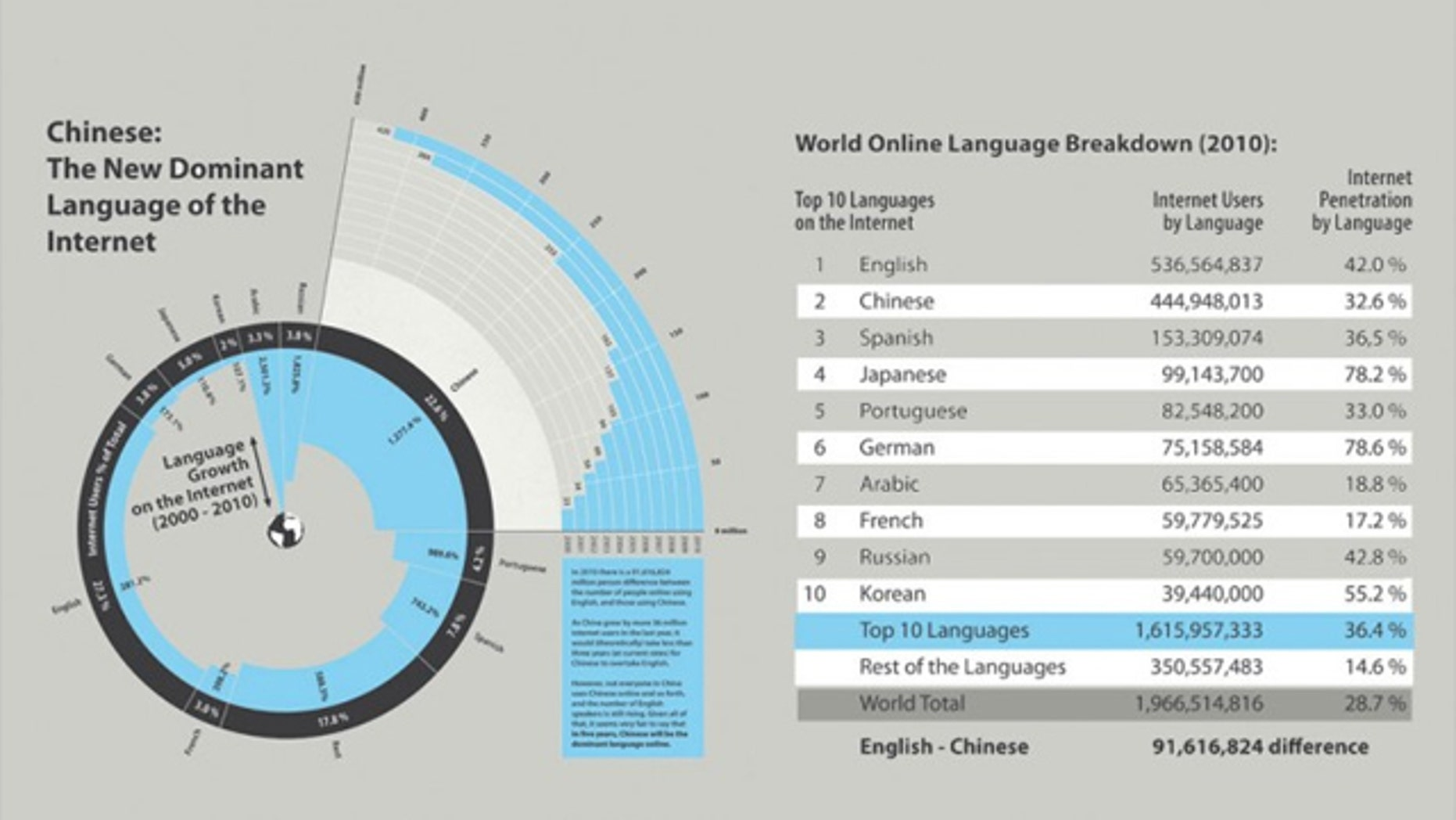 English is the most widely used language on the Internet, but it could be less than five years before Chinese becomes the dominant language, one site argues.
