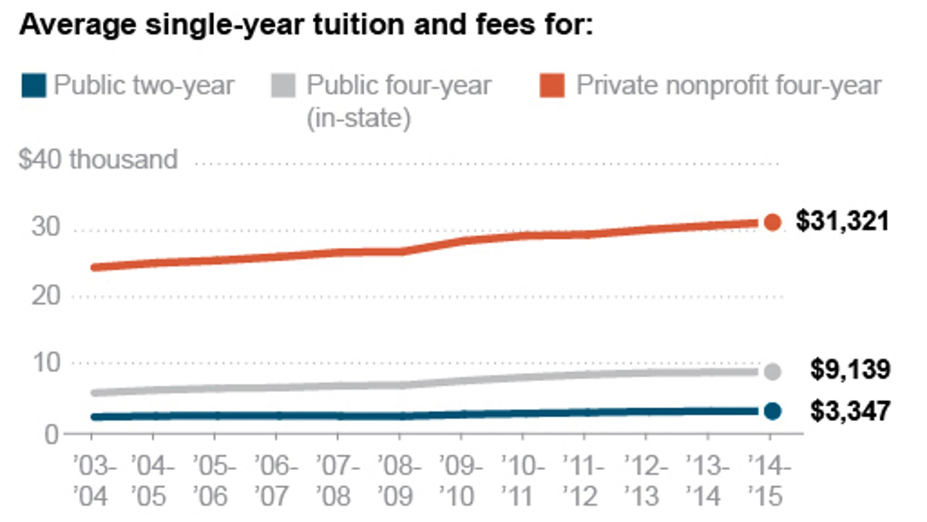 Graphic shows average U.S. undergraduate costs