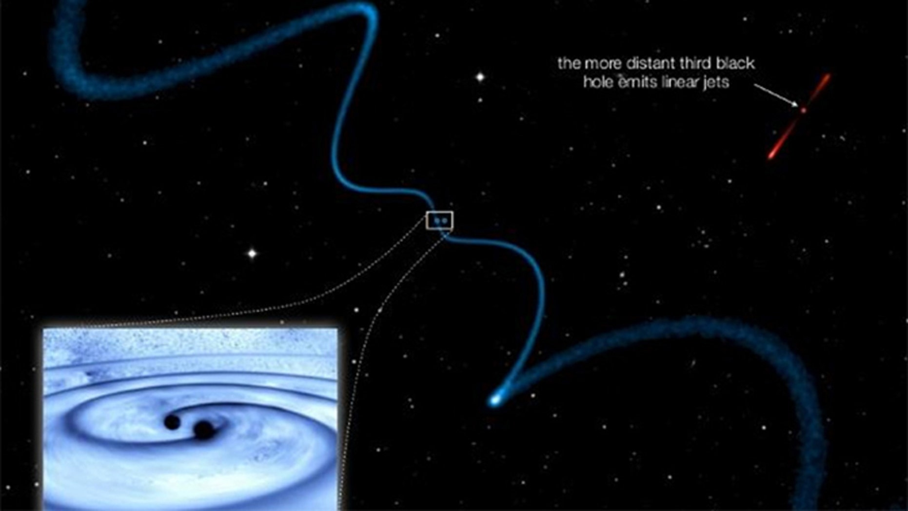 Helical jets from one supermassive black hole caused by a very closely orbiting companion (see blue dots). The third black hole is part of the system, but farther away and therefore emits relatively straight jets.