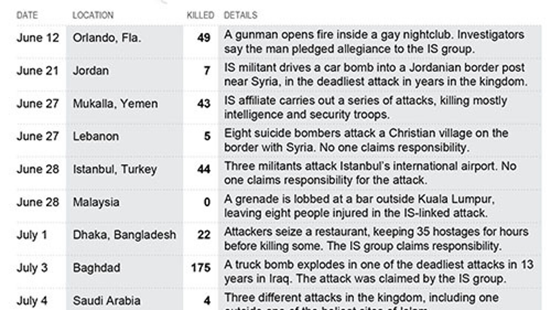 Terror attacks killed 350 people across several continents this Ramadan.