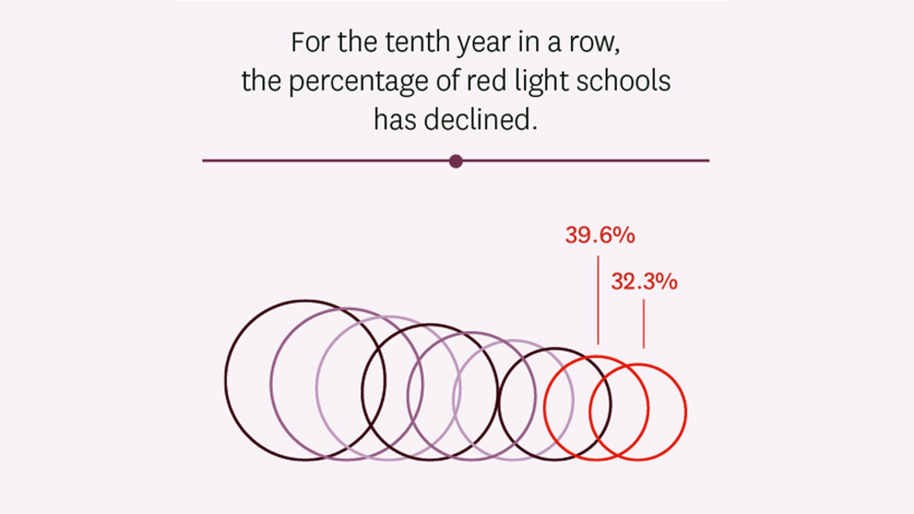 """The study by FIRE finds that for the 10th year in a row, the percentage of """"red light"""" schools -- institutions FIRE says have severely restrictive policies -- has declined."""