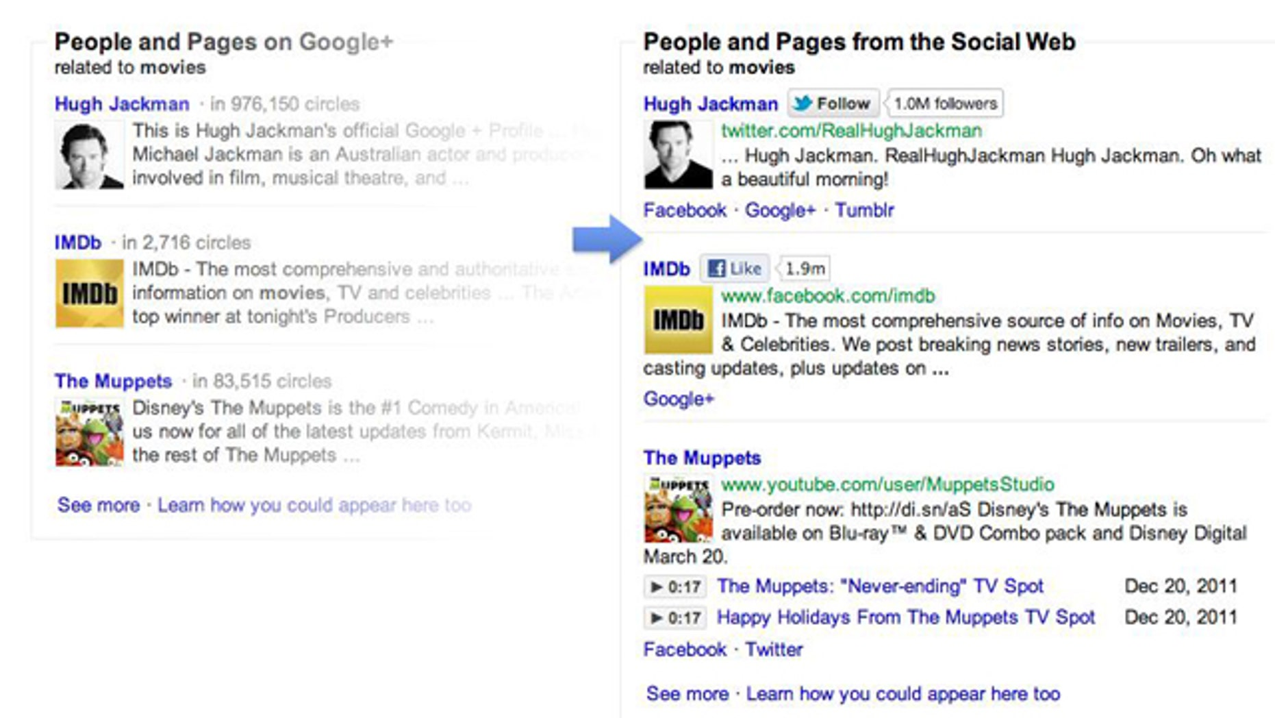 """At left, a new section on Google's search results that spotlights hits from the company's social network -- but not results from Facebook, Twitter and other networks. At right, the """"fixed"""" results, thanks to a bit of code from the """"Focus on the User"""" website."""