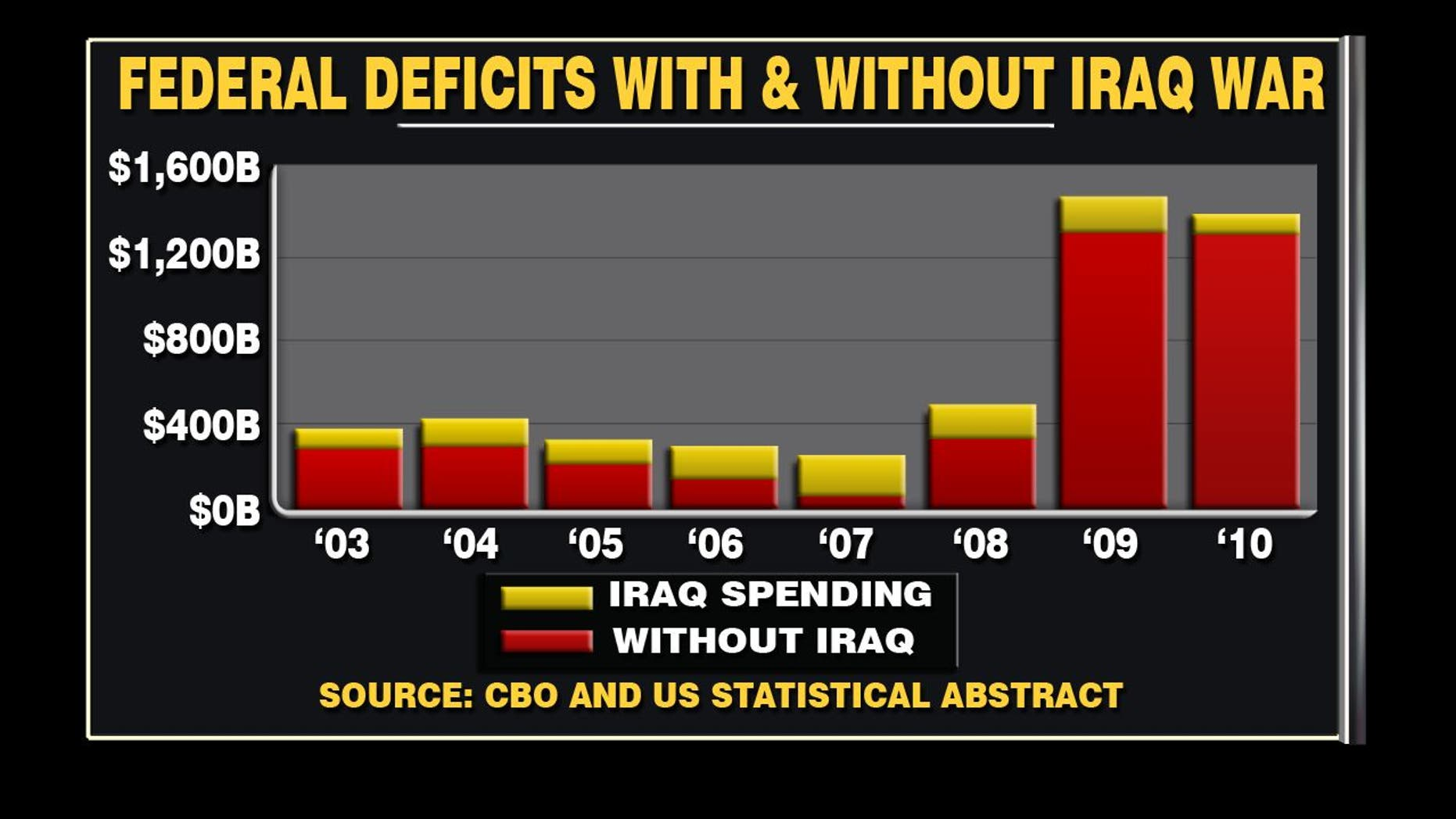Cbo Eight Years Of Iraq War Cost Less Than Stimulus Act Fox News