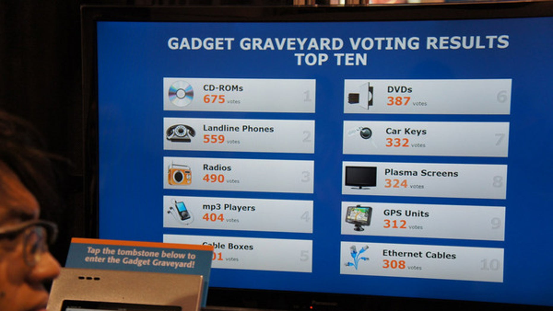 People voted on technologies most likely to end up in the 'Gadget Graveyard' during the 2013 Consumer Electronics Show in Las Vegas.