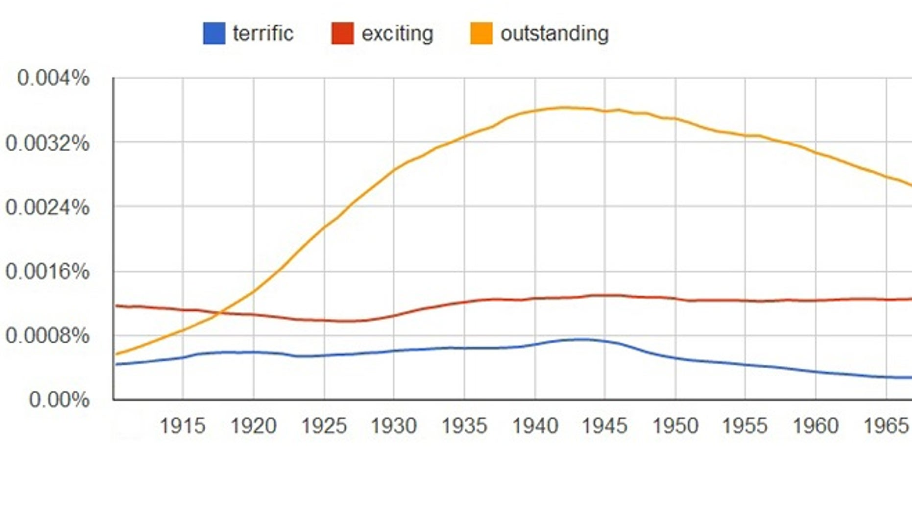 The use of terrific (blue), exciting (red), and outstanding (gold) from 1858-2008.