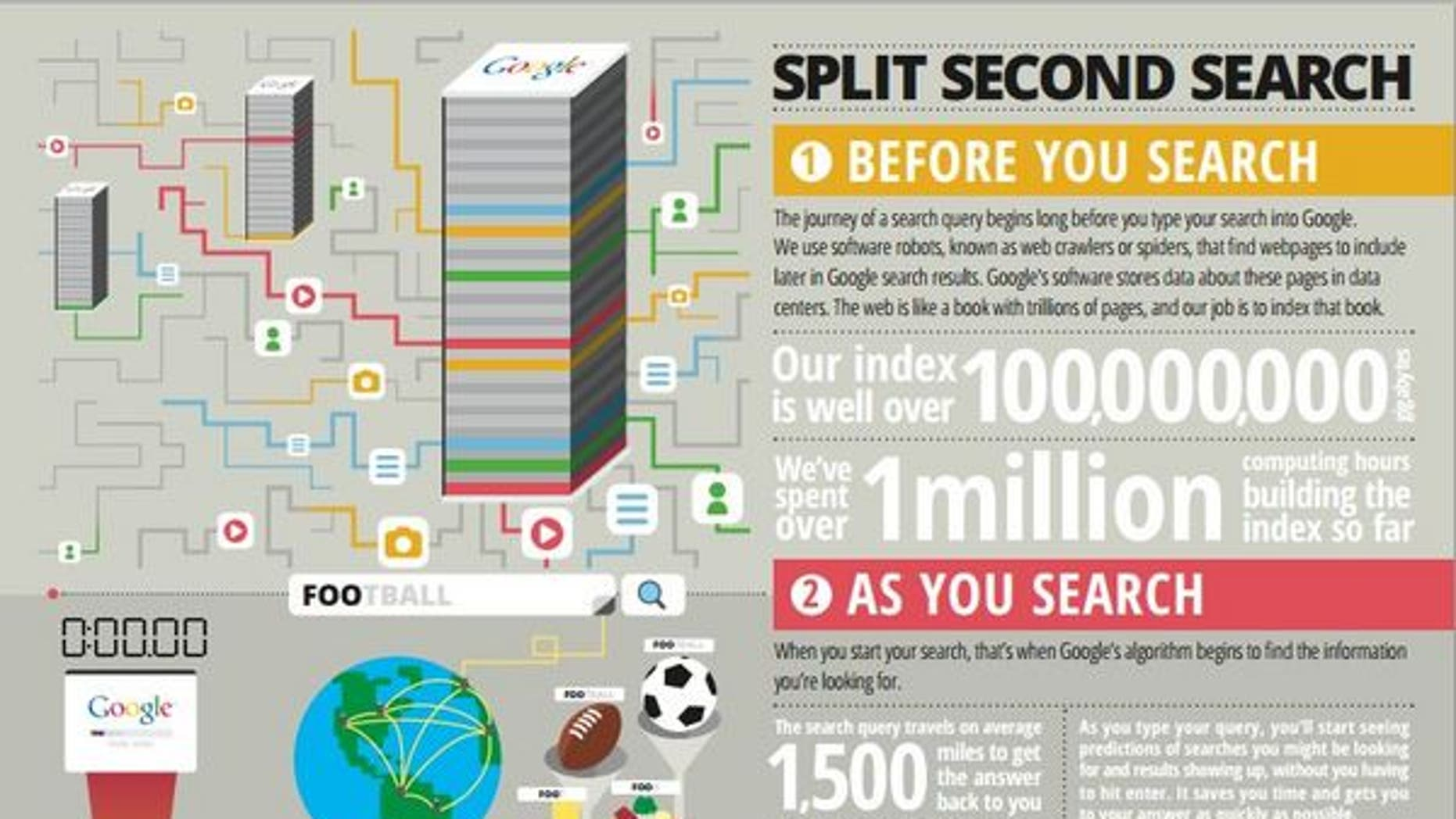 Numbers illustrate complexity and sheer volume of Google searches and results.
