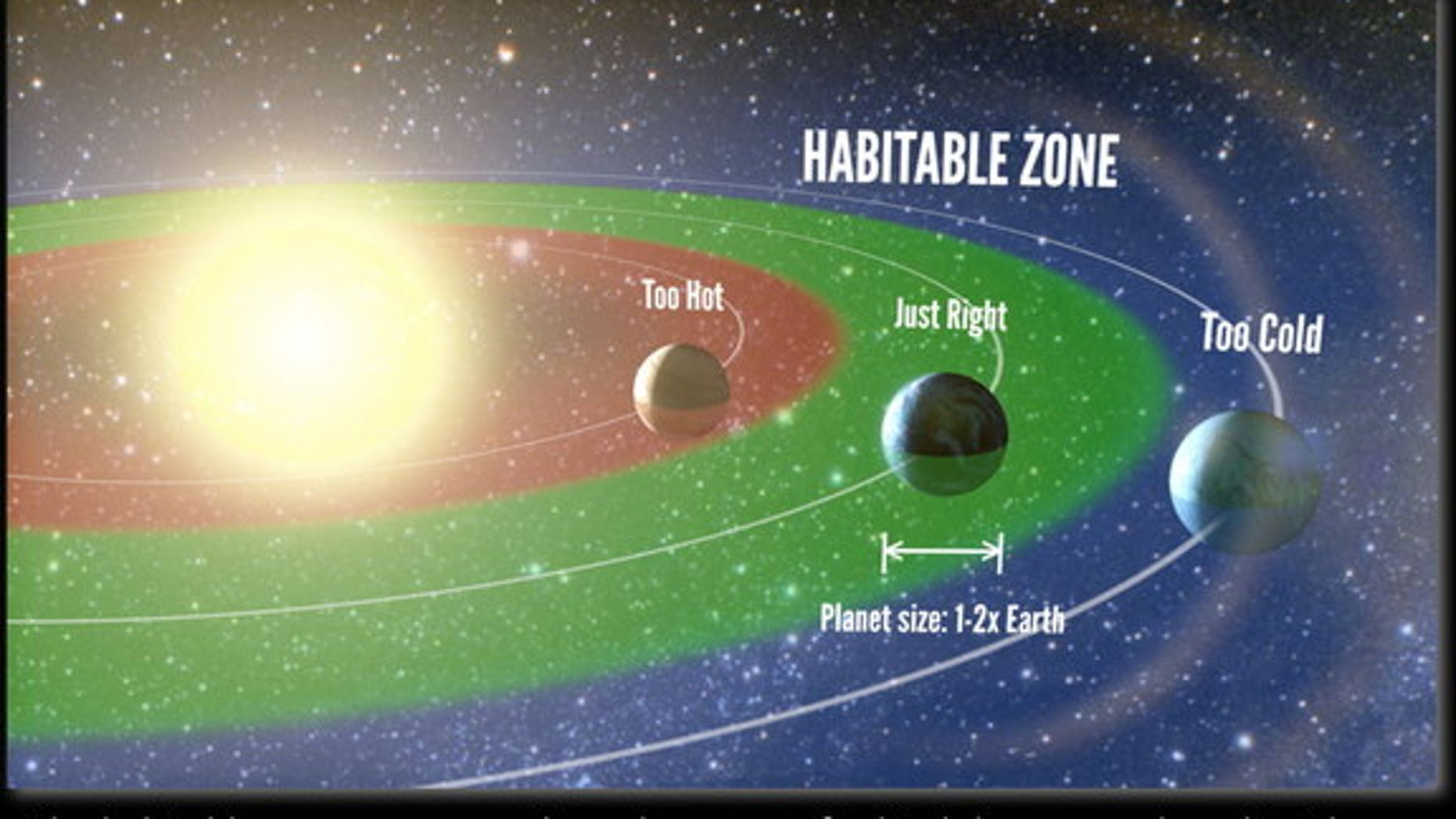 An artist's representation of the 'habitable zone,' the range of orbits around a star where liquid water may exist on the surface of a planet. A new study unveiled Nov. 4, 2013 suggests one in five sunlike stars seen by NASA's Kepler spacecraft