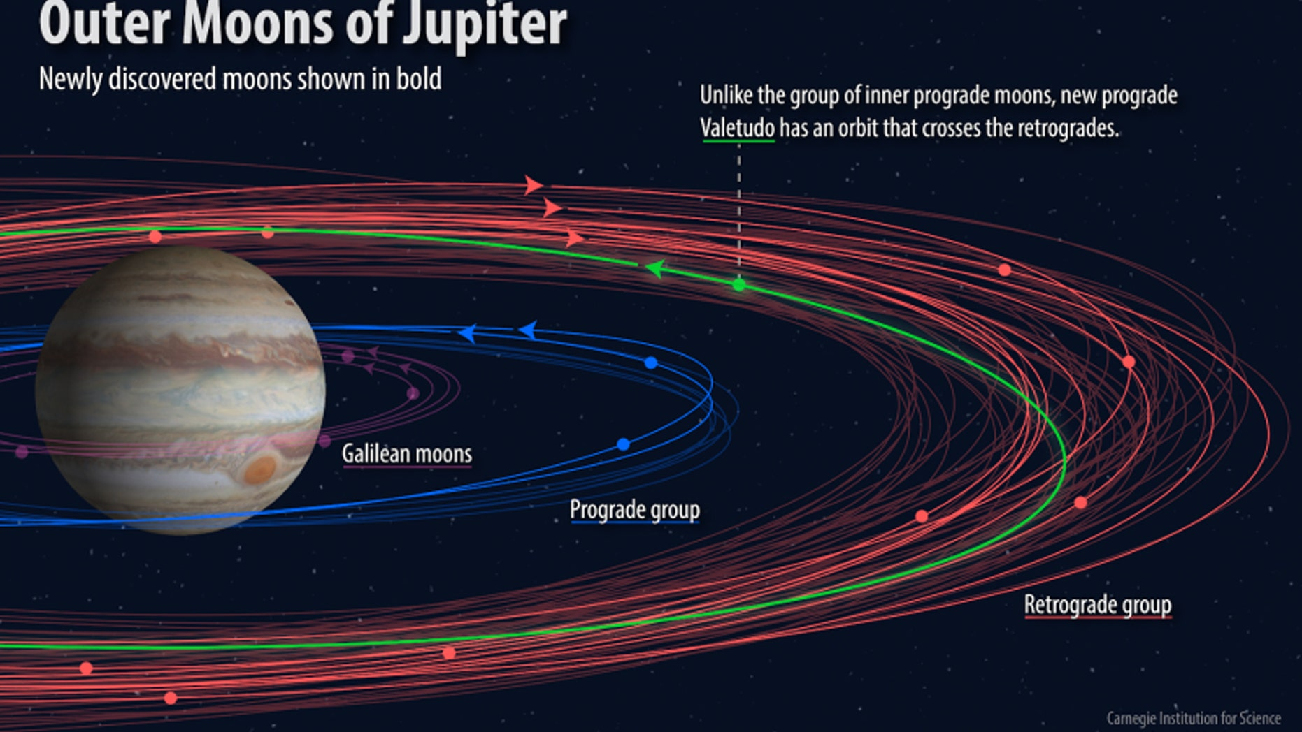 "This image shows the different groupings of moons orbiting Jupiter, with the newly discovered moons displayed in bold. The ""oddball"" moon, known as Valetudo, can be seen in green in a prograde orbit that crosses over the retrograde orbits. Credit: Roberto Molar-Candanosa, courtesy of Carnegie Institution for Science."