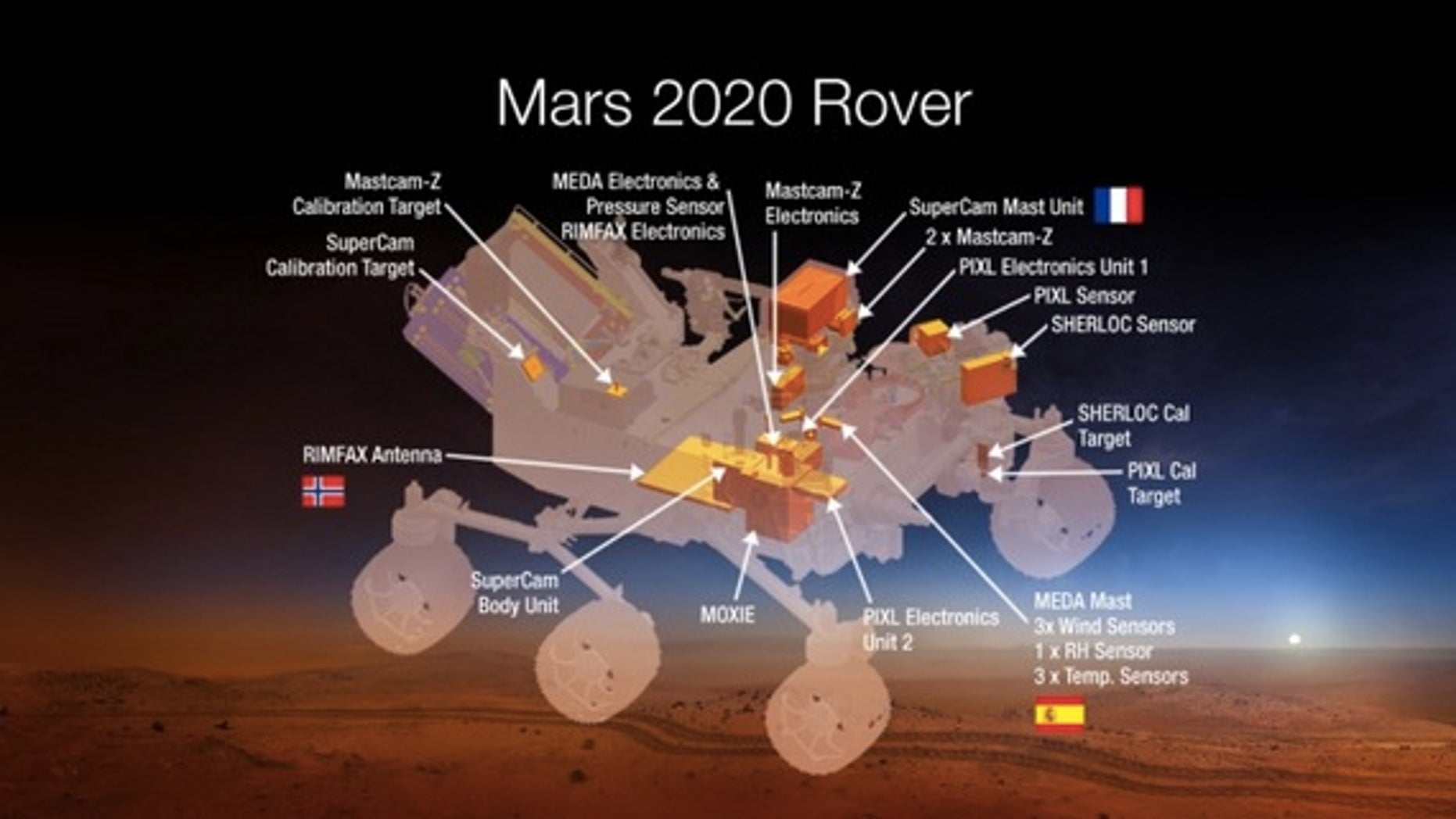 A diagram of the seven instruments expected to fly on NASA's 2020 Mars rover.