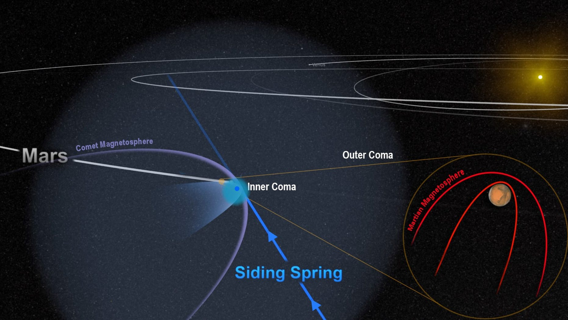 Magnetic Fields of Mars and Comet Siding Springs