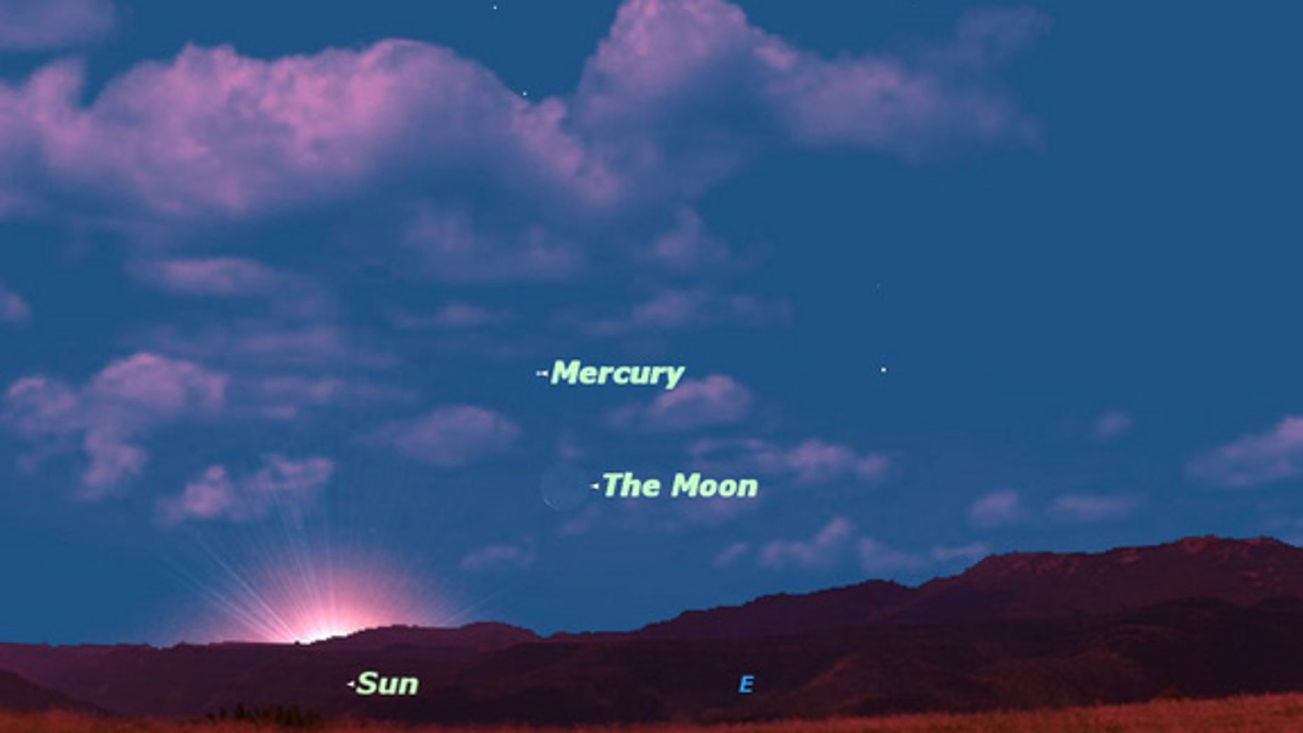 At sunrise on Thursday August 16, Mercury and Venus are both as far from the sun in the sky as they can get. The crescent moon will help you to find Mercury.
